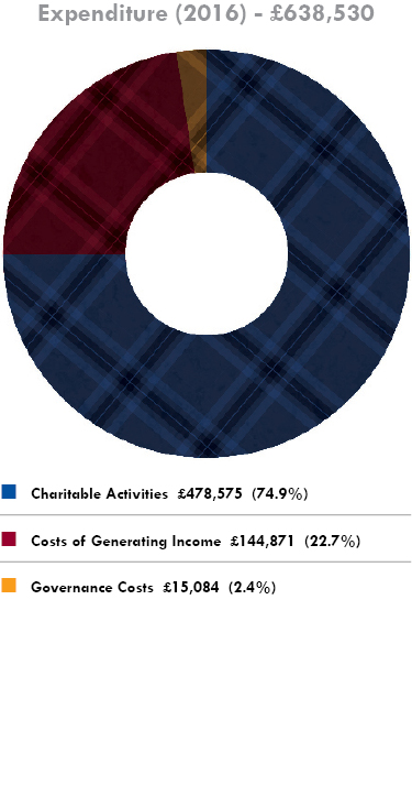 Pie Chart Image